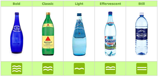 The nibble what are the types of water for Different type of water