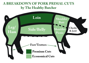 Chart Courtesy Thehealthybutcher For A More Detailed See Page 1